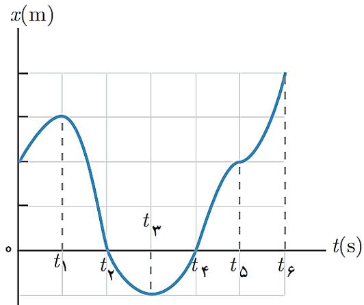 جلسه 10 فیزیک دوازدهم– سرعت متوسط نمودار مکان- زمان 3
