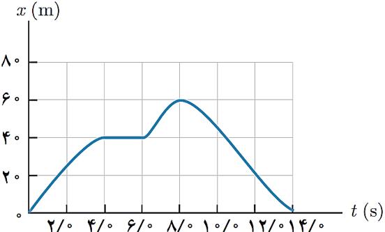 جلسه 11 فیزیک دوازدهم– سرعت متوسط نمودار مکان- زمان 4