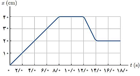 جلسه 7 فیزیک دوازدهم - نمودار مکان- زمان 2