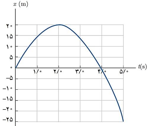 جلسه 9 فیزیک دوازدهم– سرعت متوسط نمودار مکان- زمان 2