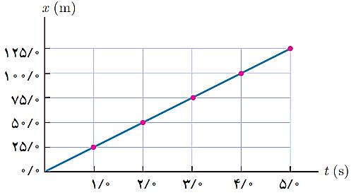 جلسه 9 فیزیک دوازدهم– سرعت متوسط نمودار مکان- زمان