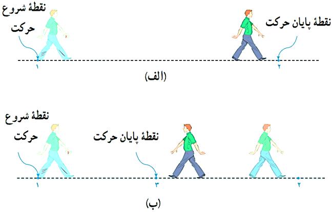 سرعت متوسط و تندی متوسط در فیزیک دوازدهم