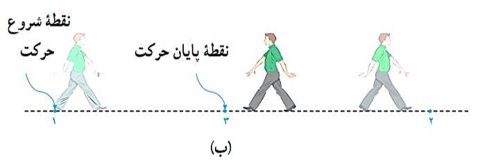جلسه 2 فیزیک دوازدهم - شناخت حرکت 2