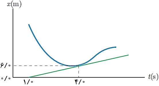 جلسه 14 فیزیک دوازدهم– سرعت لحظهای در نمودار مکان-زمان 2