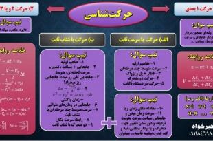 نقشه مفهومی فصلهای فیزیک دوازدهم - فصل اول - همیار فیزیک